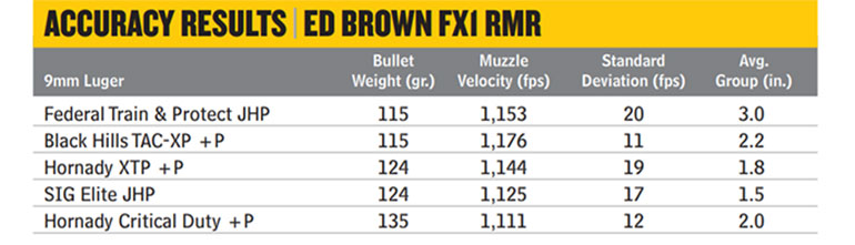 Ed-Brown-FX1-RMR-4