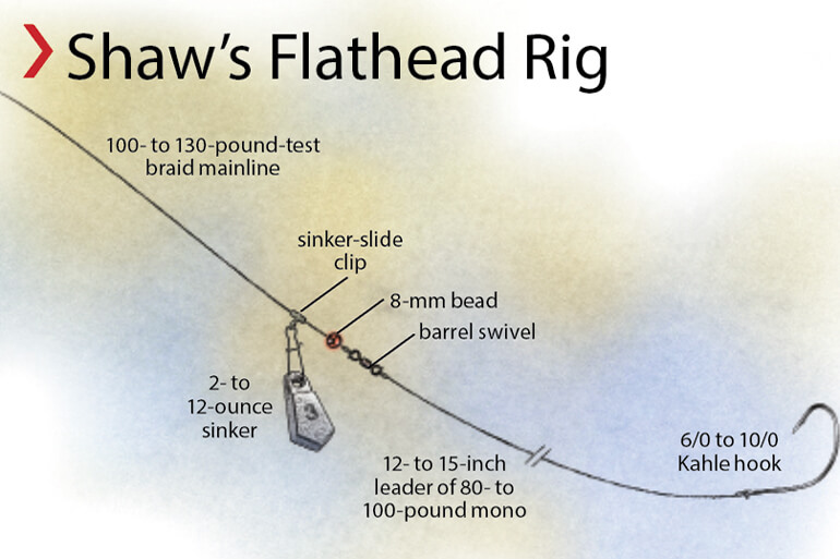 //content.osgnetworks.tv/infisherman/content/photos/Reservoir-Flathead-Rig.jpg