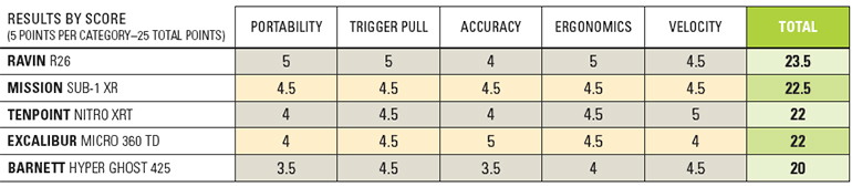 crossbow test results chart