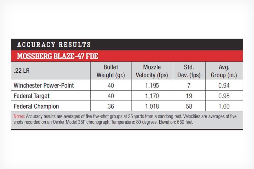 Mossberg Blaze-47 Semiauto Rifle Accuracy