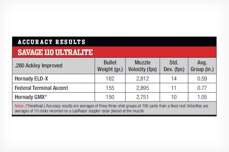 Savage 110 Ultralite Accuracy Chart