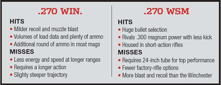 270 Win  vs  270 WSM