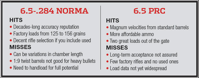 Cartridge Clash: 6 5- 284 Norma vs 6 5 PRC