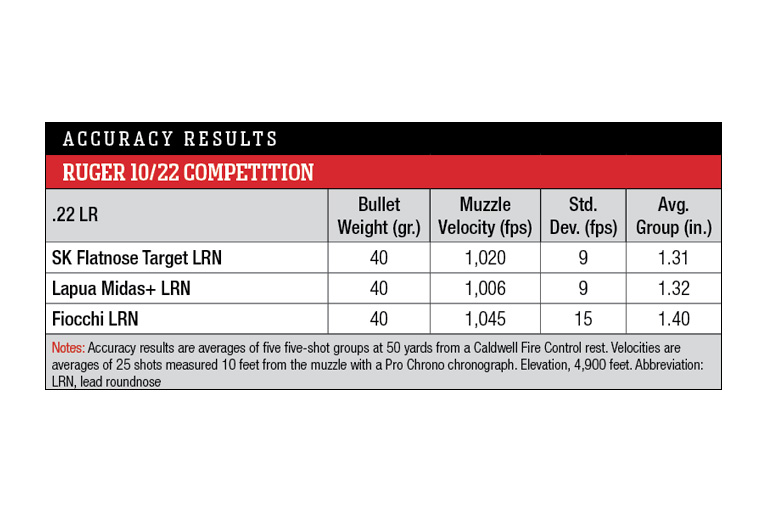 Ruger 10/22 Competition accuracy results