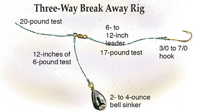three way break away rig in fisherman